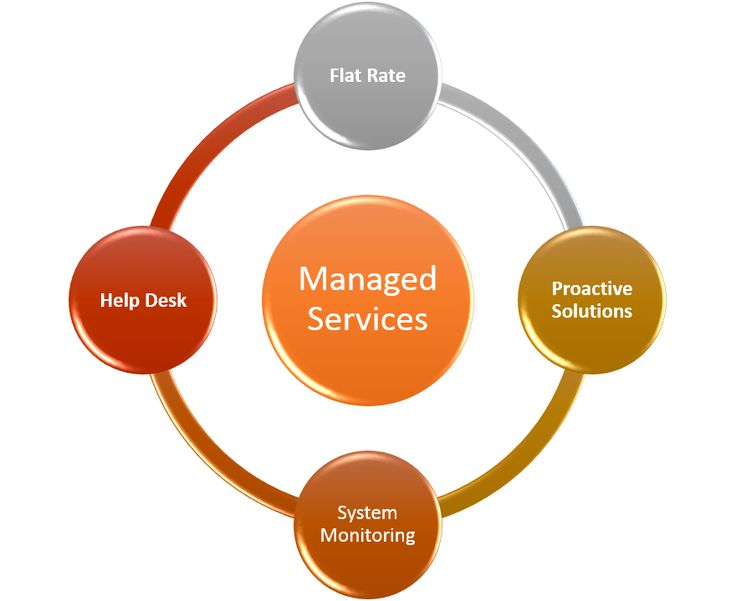 A #ManagedServiceProvider like Flightcase assists clients with different levels of support in order to meet the requirements saving the IT staff from the herculean task of remaining updated with the changing technology. http://fltcase.com/IT-managed-services.php