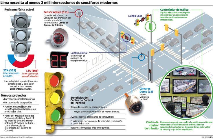 infografia-semaforos-modernos.jpg (1131×740)