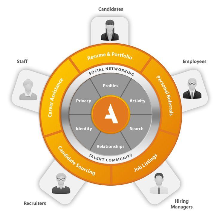 Talent community platform