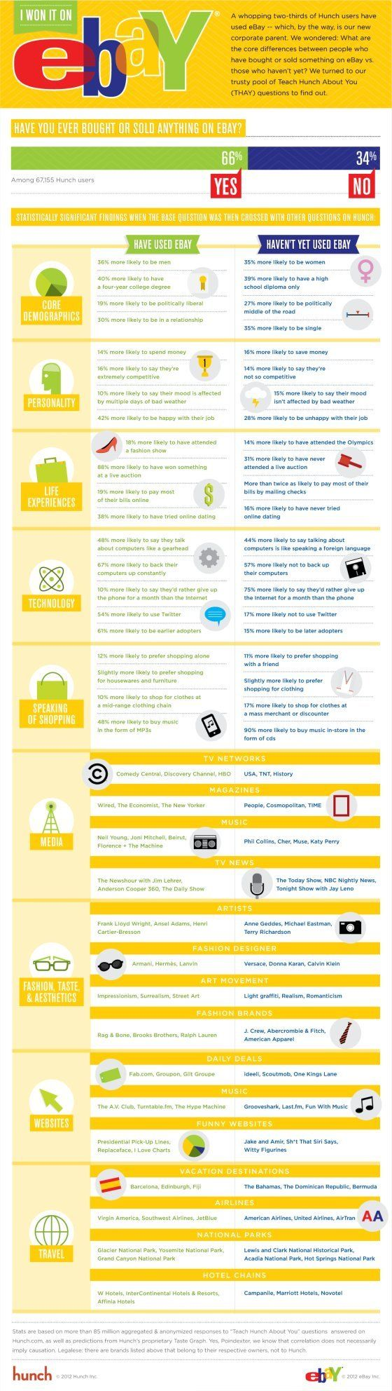 First look at eBay's use of Hunch data: Ebay User, Sons Los, How Sons, De Ebay, Media Infographic, Interesting Infographic, Ebay Infographic, Ecommerce Infographic, The User
