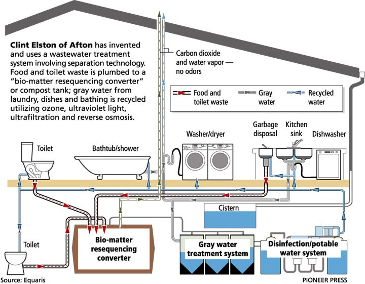 19 Best Gray Water Images On Pinterest Water Systems