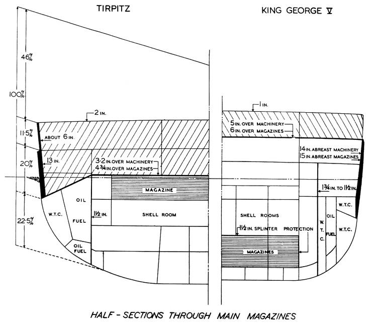 armor comparison diagram of bismarck and king george v