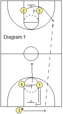 "Full-Court ""Buzzer-Beater"" Plays - Coach's Clipboard #Basketball Coaching"