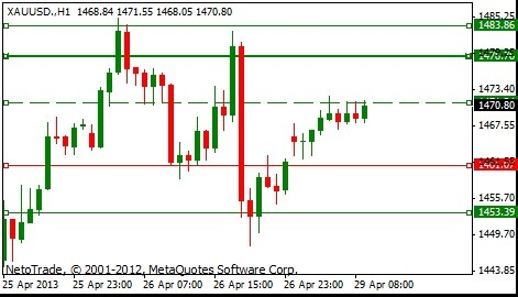 FREE Morning Signal - Gold rises due to new British data indicating growth.