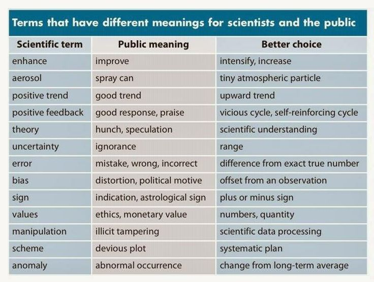 Terms that have different meaning for the scientist and the public