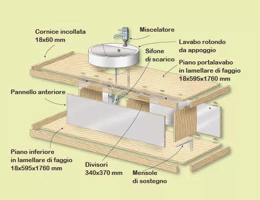 costruire un mobile attorno al lavabo