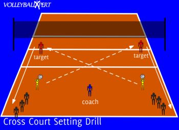 This volleyball setting drill focuses on cross court setting and delivering a hittable set.
