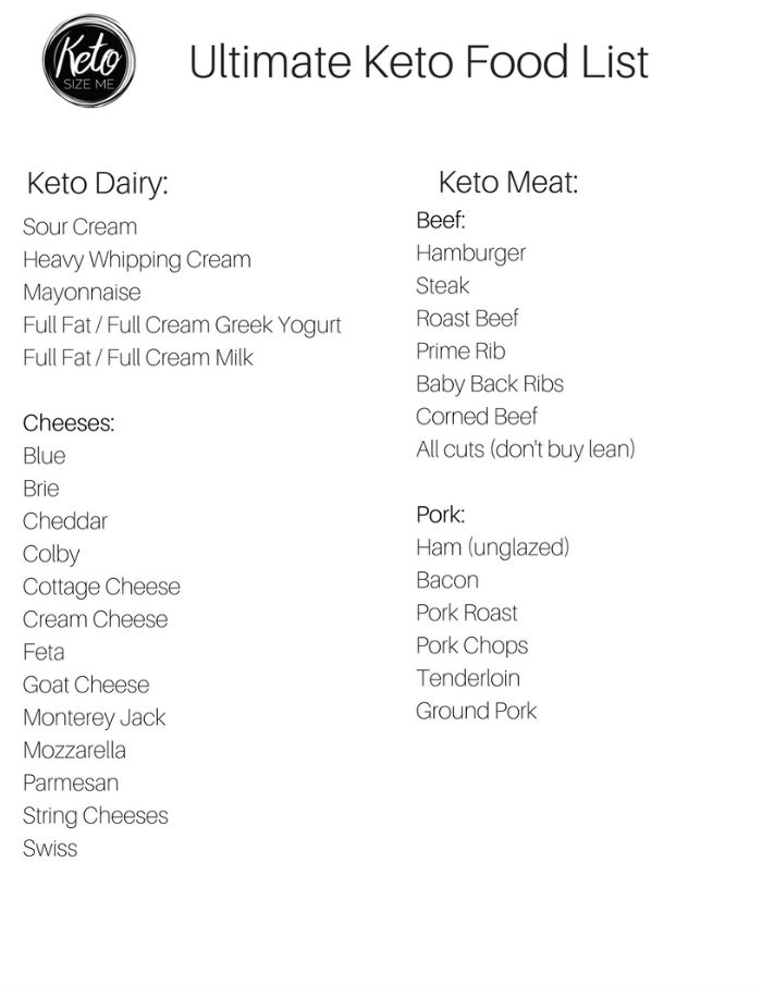 Resource image with printable keto food list