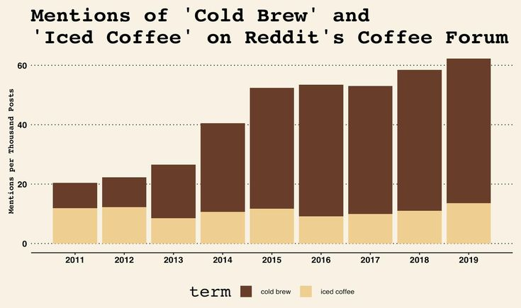 Cold brews triumph over iced coffee oc cold brew iced