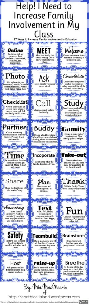 Increasing Family Involvement Chart For more pins like this visit: http://pinterest.com/kindkids/organize/