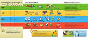 Image result for healthy eating nutrition