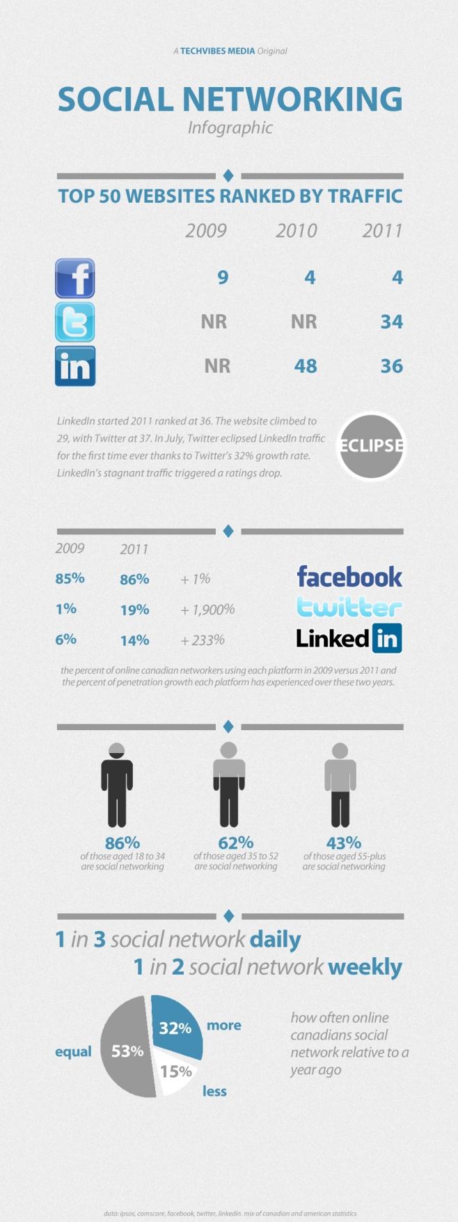 Evoluciones muy diferentes de FaceBook - Twiter y Linkedin