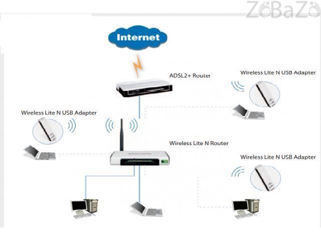 Internet wifi booster router technician in Al barsha 3 al barsha 3 - Free classifieds, free ads, classified ads, free classified site in UAE