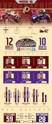 Great Infographic on tonight's game by the Redskins.