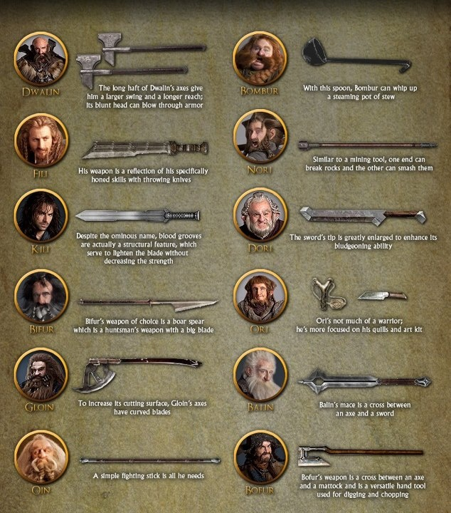 Dwarf weapons | Middle Earth | Pinterest | Weapons
