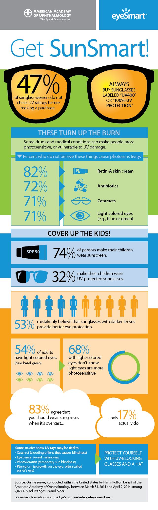 When it comes to practicing sun safety, Americans are getting smarter. But in some cases, we're still in the dark on UV exposure and how to avoid it. Remember to cover up with a hat, glasses and sunscreen!  #SkinCancer #GetEyeSmart