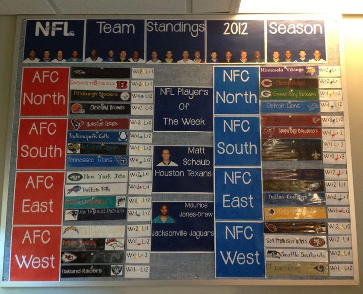 NFL 2012 Season Team Standings