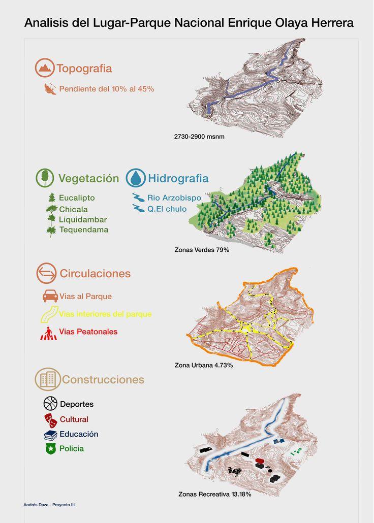Lamina Analisis de Lugar Parque Nacional Enrique Olaya Herrera, Bogotá By Andrés Daza Arquitectura