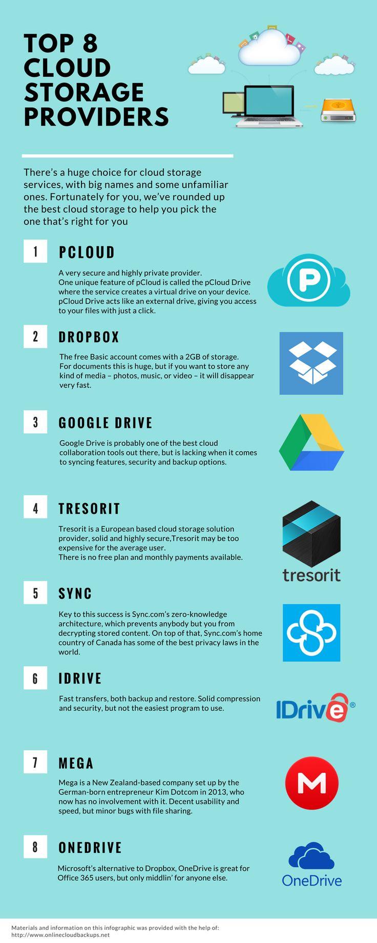 Best Cloud Storage Providers Comprehensive List With 17 Cloud Storage Providers Cloud Storage Cloud Backup Cloud Computing Services