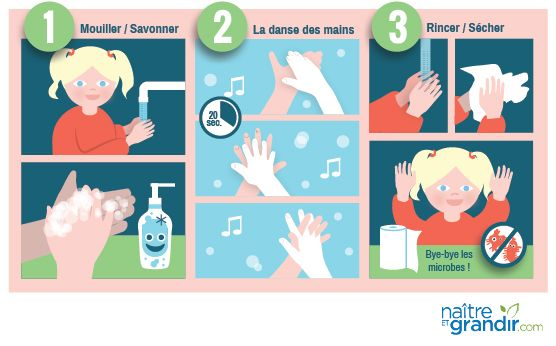 Le lavage des mains prévient plusieurs infections. Comment encourager votre enfant à les laver souvent?