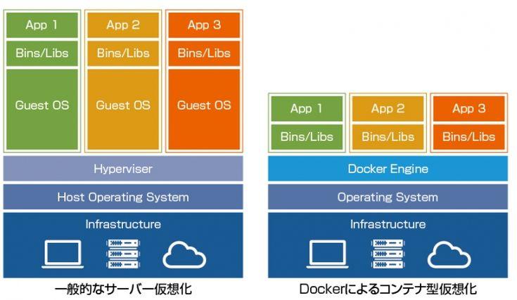 「情報システム 開発プロセス」のおすすめ画像 16 件 Pinterest コラム、ウェブサイト、マイクロソフト