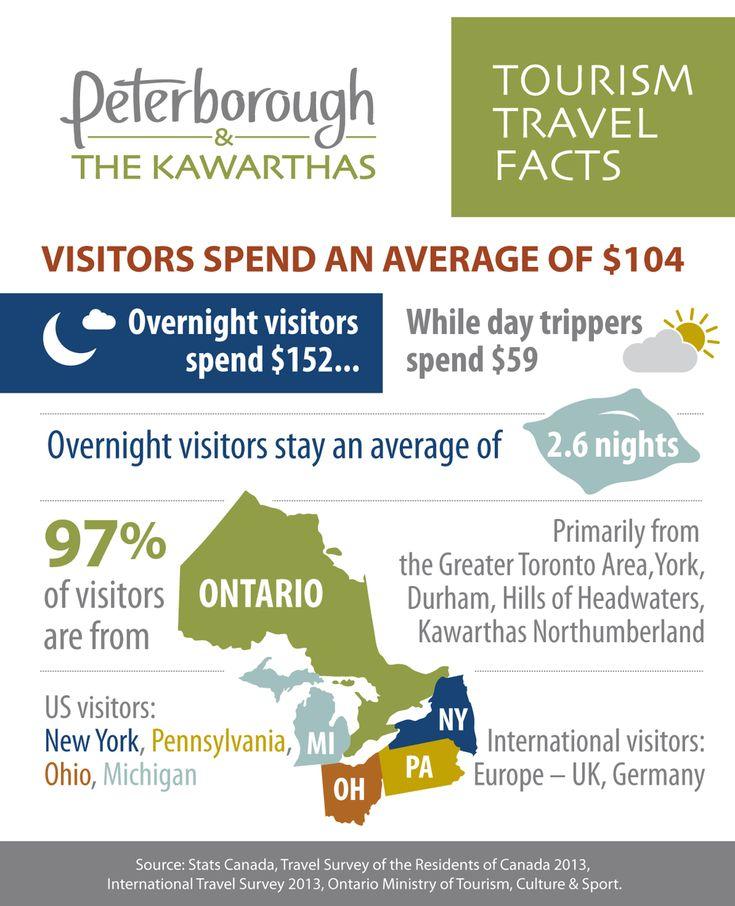 Sponsored post by Peterborough Economic Development
