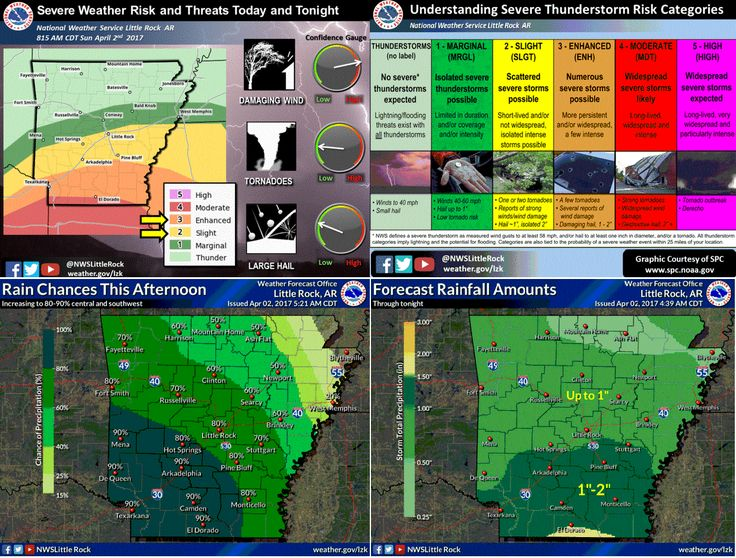 says For The LR Metro & Central Arkansas This Afternoon & Tonight: Increasing Cloudiness. Showers & T'Storms Likely After Noon. A Few Could Be Severe With Large Hail, Damaging Wind, Locally Heavy Rain, & An Isolated Tornado Or 2 Possible. Hi 75 & Lo 61. Monday: Scattered Showers & T'Storms. 1 Or 2 Could Be Strong With Locally Heavy Rain. Hi 72. Mon Ngt: Decreasing Clouds. Lo 54. Tuesday: Sunny. Hi 79. Updates: http://www.weather4ar.org/ - DCP2