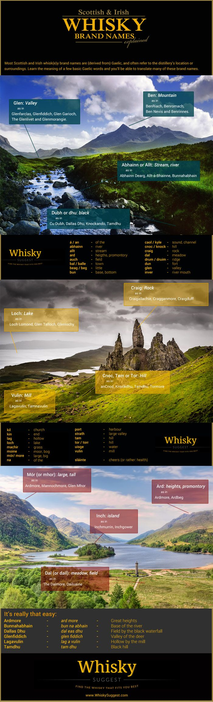 Whisky Brand Names Explained