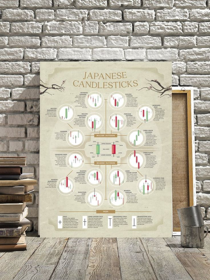 Japanese rice traders candlesticks