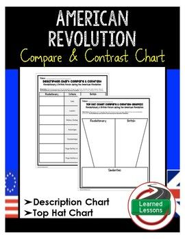 American Revolution Compare and Contrast Revolutionaries and British Charts (American and World History)Students will use the description chart, then the compare and contrast top hat chart to research the two competing sides during the American Revolution.