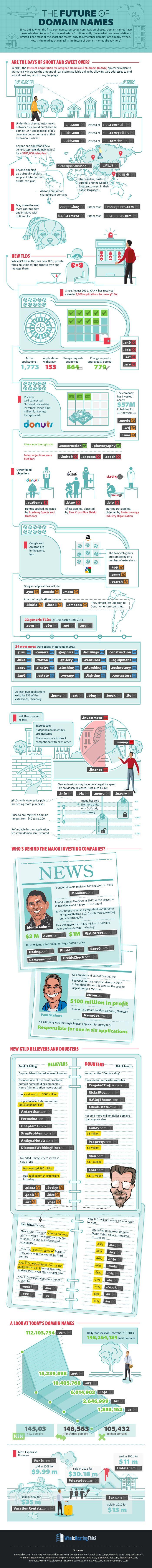 Hola: Una infografía sobre el futuro de los dominios. Un saludo Source: WhoIsHostingThis.com
