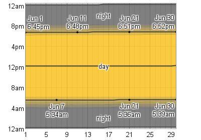 Sunrise/Sunset - Average Weather In June For Montego Bay, Jamaica - WeatherSpark