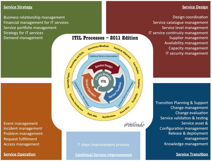 Image Result For Itil Processes Itil Design House