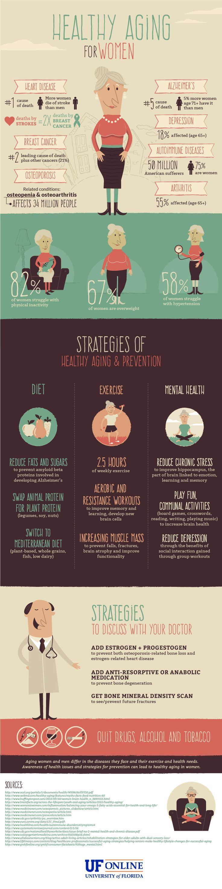 A Guide to Healthy Aging for Women  UF Online Infographic: Health Aging for Women