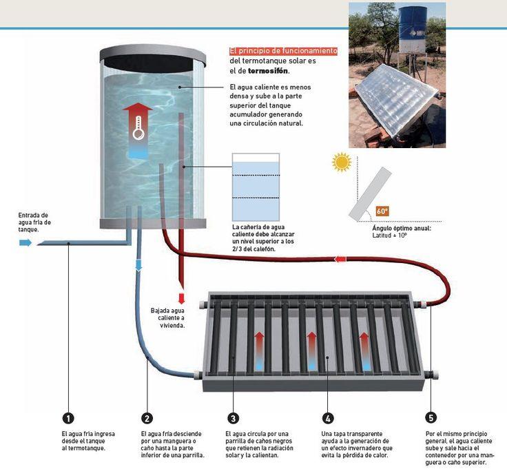 Cómo hacer un termotanque solar de agua.