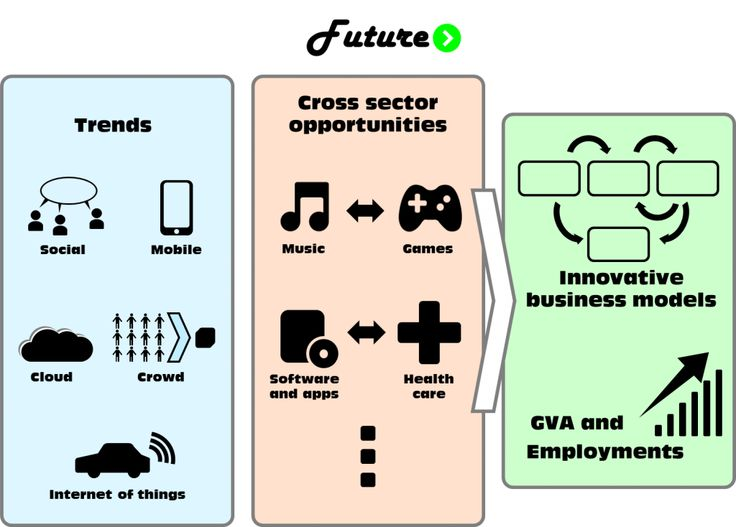 Creative Indutries - Free Infographics: Future Trends: Social, Mobile, Cloud, Crowd, Internet of Things - Cross Sector Opportunities: Music and Games, Software and Health Care - Outputs: Innovative Business Models, Increase on GVA and employments - United to Create