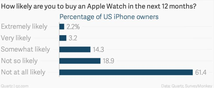 It's still too early to make any definitive pronouncements about wearables and smartwatches, let alone whether they'll be effective advertising channels. N