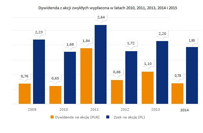 Dywidenda PGE Polska Grupa Energetyczna S.A.