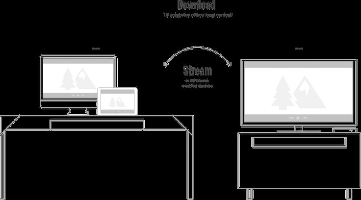 A graphic showing how BitTorrent apps work together on desktops, tablets and televisions.