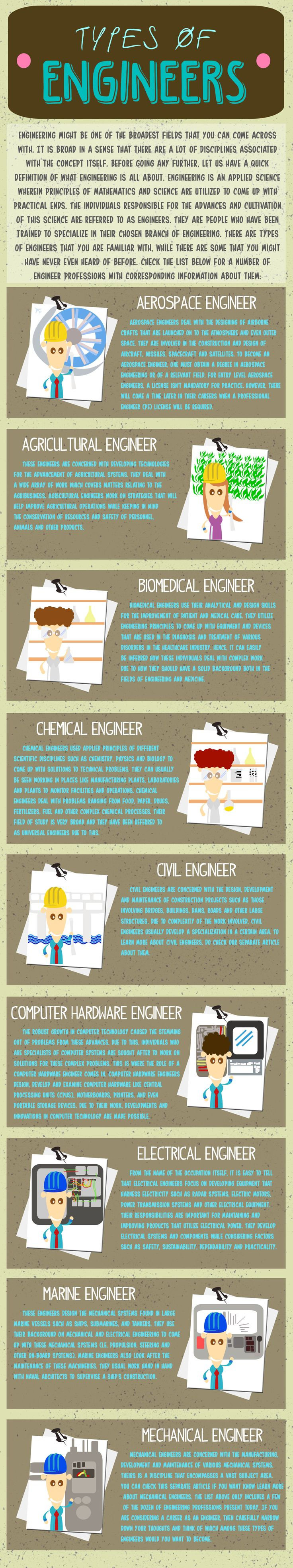 What a great list of the types of engineers you could be!