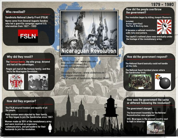 Reuse or Edit this infographic using the link below http://www.easel.ly/create/?id=https://s3.amazonaws.com/easel.ly/all_easels/70686/Nicaraguan_Revolution&key=pri