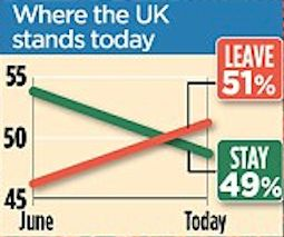 Some interesting polls hit the news in the last few weeks but the EU referendum poll looks the most interesting for Scotland and indeed the future of the UK. The Mailon Sundaypoll by Survation found 51% support for quitting the EU with only 49% wanting to stay.� This is a surprise, given