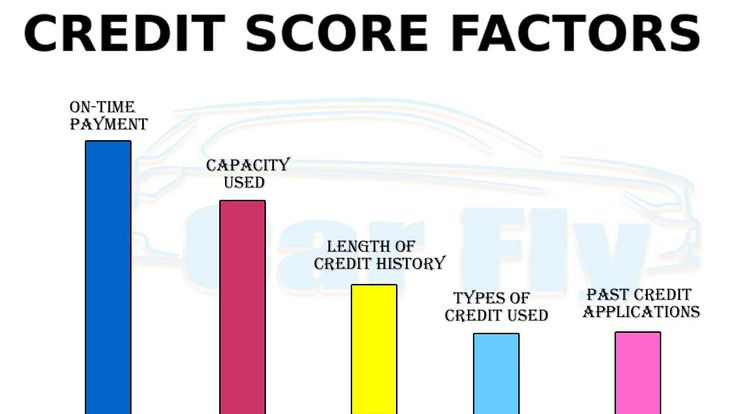 What credit score is needed to buy a car without a cosigner