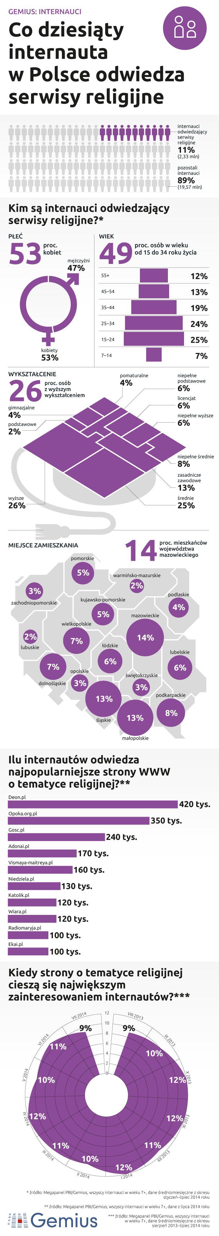 Serwisy religijne w Polsce