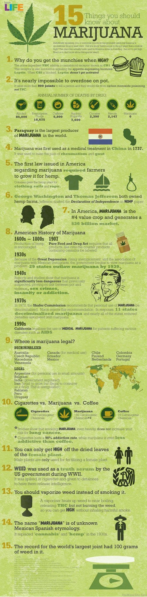 15 Things to Know About Marijuana – Infographic on (Ex: #10 compares chemicals and addiction rates vs coffee & cigs) http://www.bestinfographic.co.uk