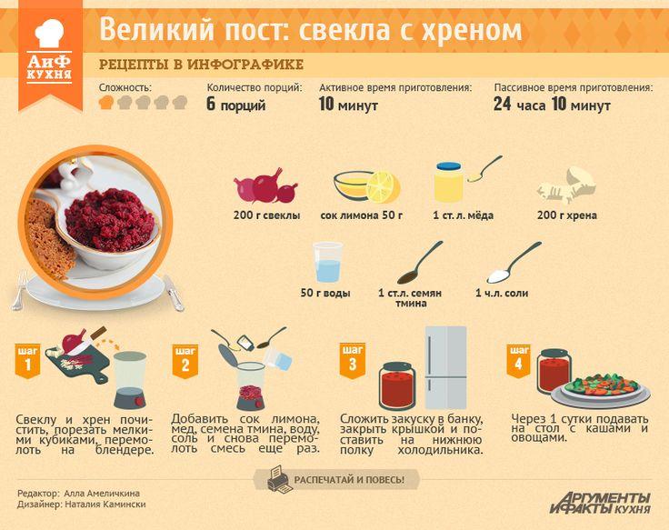 Рецепты в инфографике: свекла с хреном | Рецепты в инфографике | Кухня | АиФ Украина