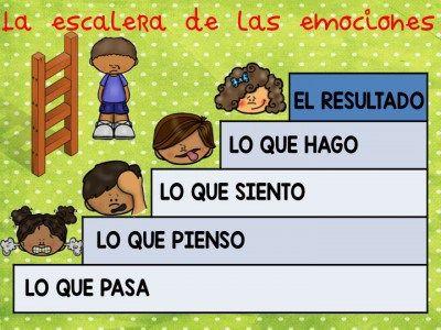 LA ESCALERA DE LAS EMOCIONES1