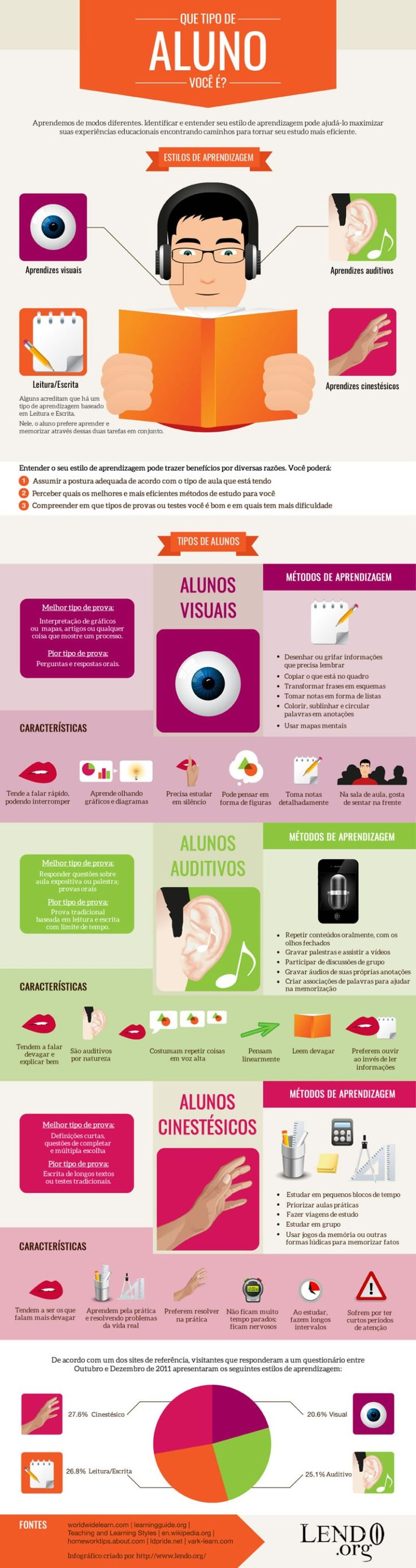 Infográfico Estilos de Aprendizagem: Visual, Auditivo e Cinestésico