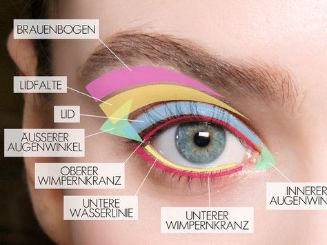 Der Eyeshadow Guide für perfekt geschminkte Augen wie vom Profi!