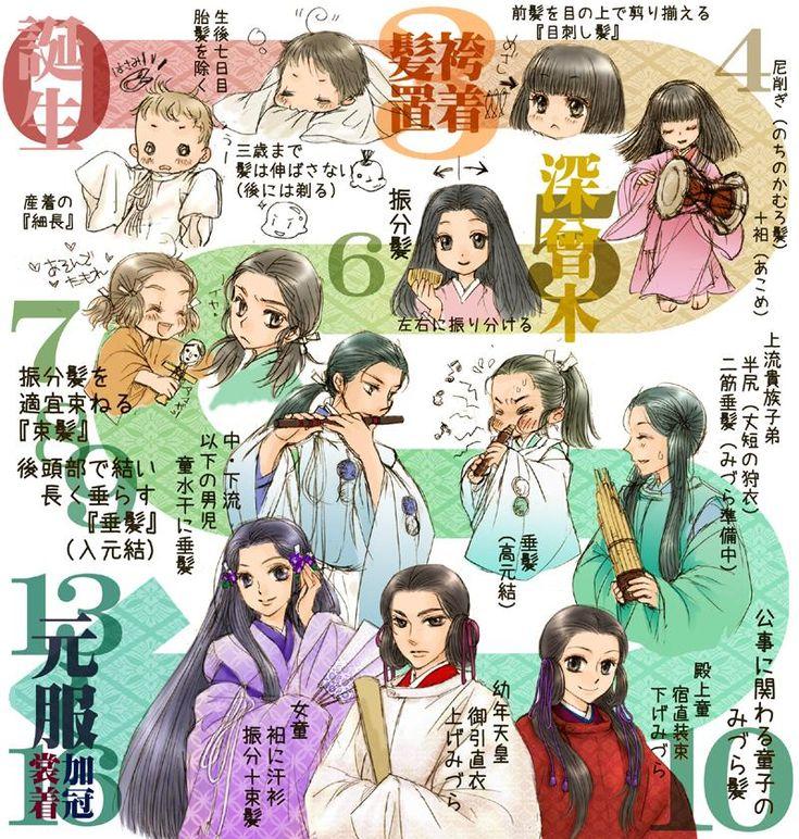 こちらは中世頃までの年齢ごとの通過儀礼と髪型をまとめてみたものです。 この時代のみづらは元服前の2~3年の皇族・上流貴族の子弟が結いました。 #中古小児の髪風 http://depth333trench.blog.shinobi.jp/Entry/163/